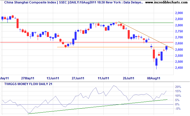 Dow Jones Shanghai Index