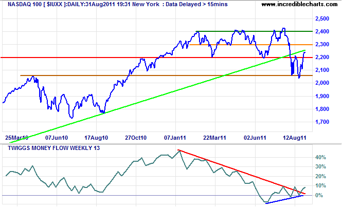 Nasdaq100 Index