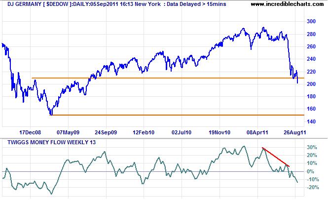 Dow Jones Germany Index