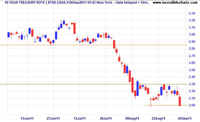 10-Year Treasury Yield