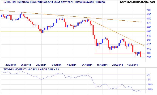 Dow Jones HongKong Index