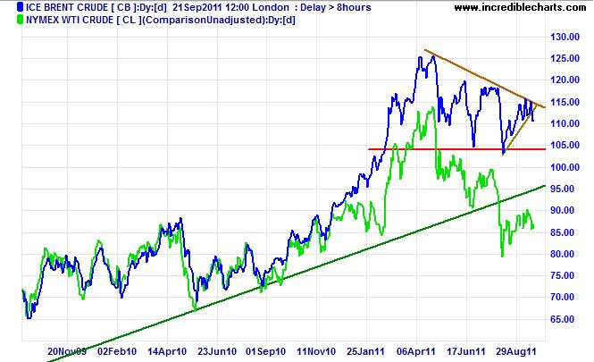 Brent Nymex WTI Crude