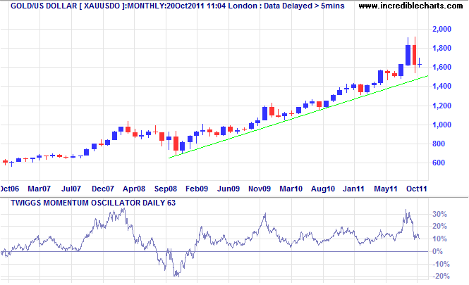 Spot Gold Monthly