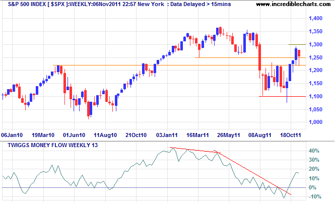 S&amp;P 500 Index Weekly