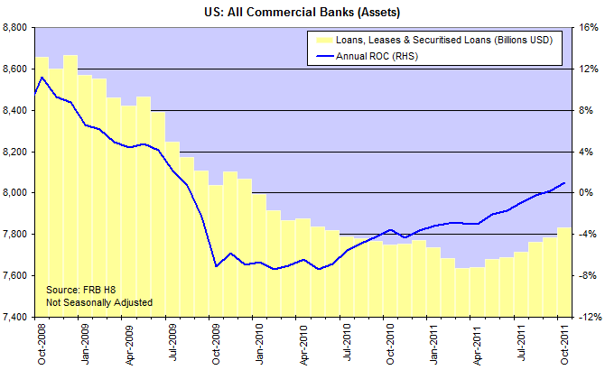 US Commercial Banks: Loans, Leases and Securitized Loans