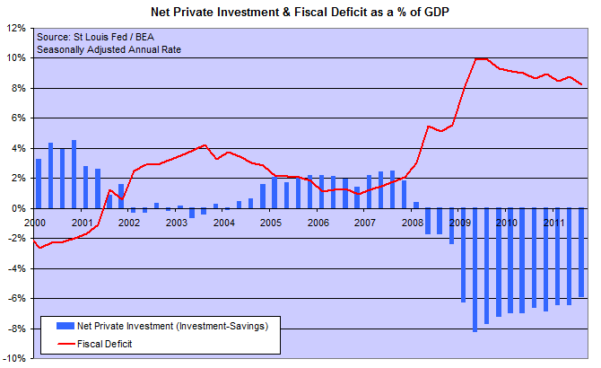 US Net Private Investment and Fiscal Deficit