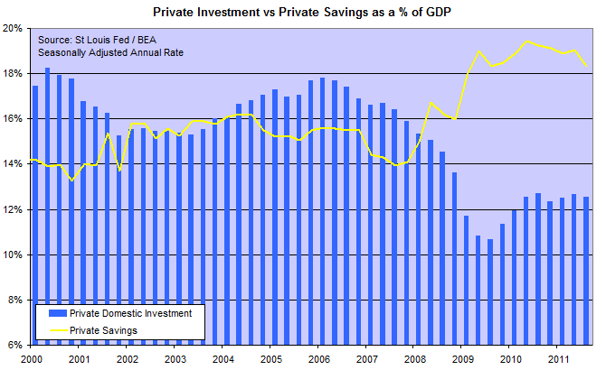 US Gross Private Savings and Domestic Investment