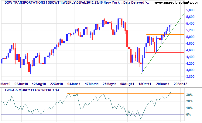 Dow Jones Transport Average