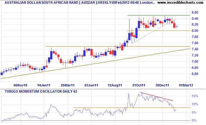 Australian Dollar/South African Rand