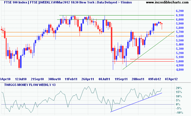FTSE 100 Index