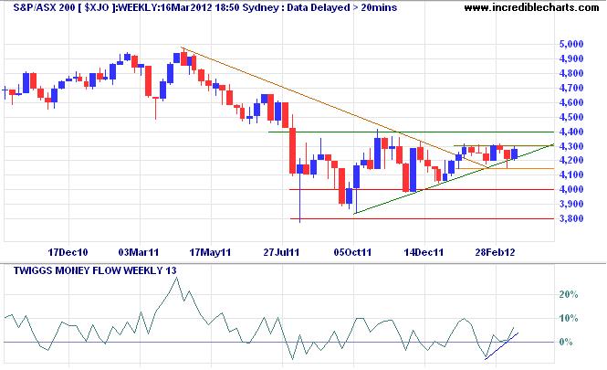ASX 200 Index