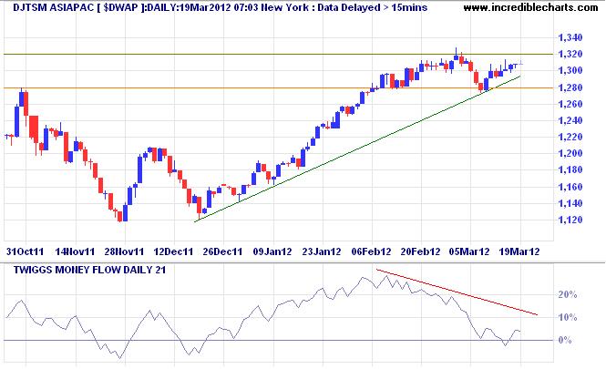 Dow Jones TSM (formerly