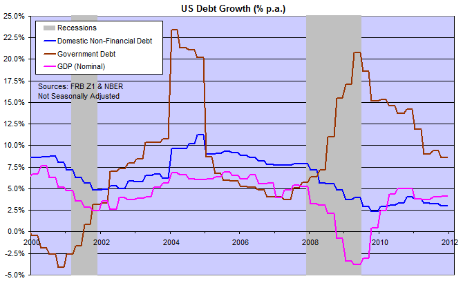 Government and Domestic Debt Growth compared to GDP