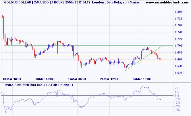Spot Gold 4 Hour Chart