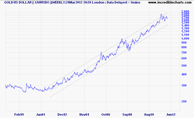 Log Chart of Gold