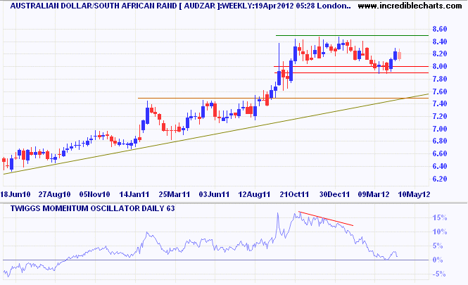 Aussie Dollar/South African Rand