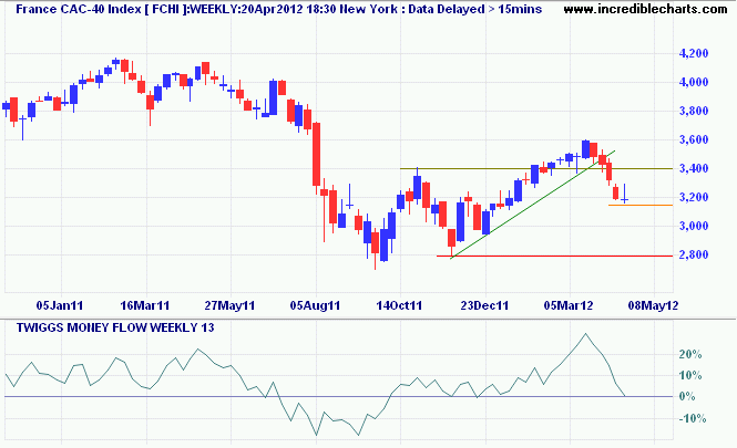 France CAC-40 Index