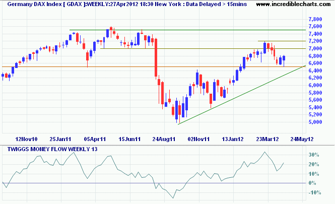 Germany DAX Index