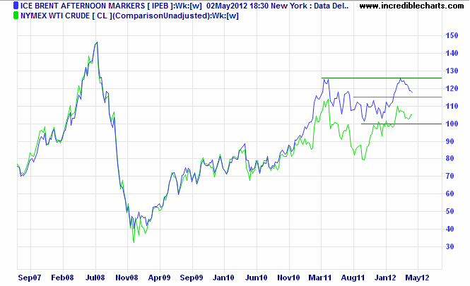 Brent Crude v. Nymex Light Crude