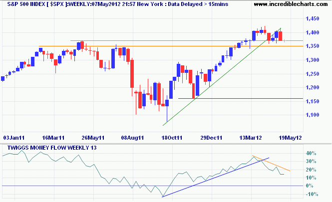 S&amp;P 500 Index Weekly Chart