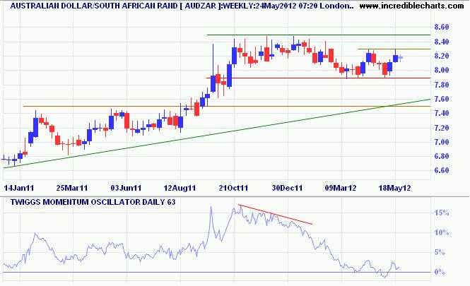 Australian Dollar/South African Rand