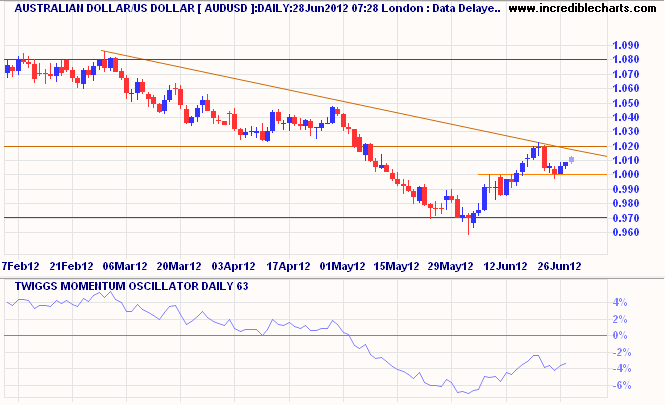 Aussie Dollar/USD