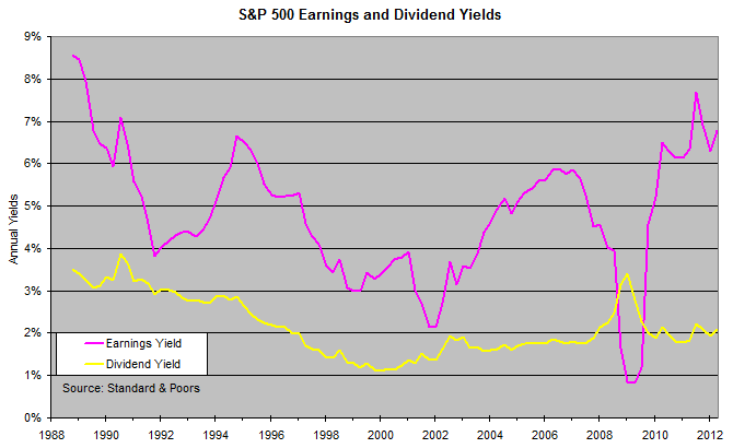 S&P 500 Earnings and Dividend Yields