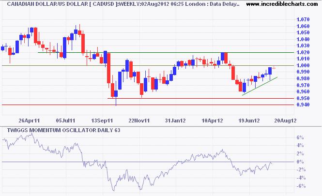Canadian Dollar/Aussie Dollar