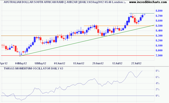 Aussie Dollar/South African Rand