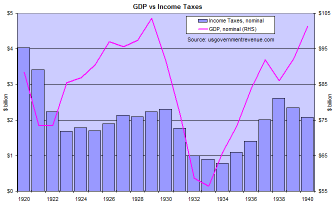 US GDP and Income Taxes 1920 to 1940