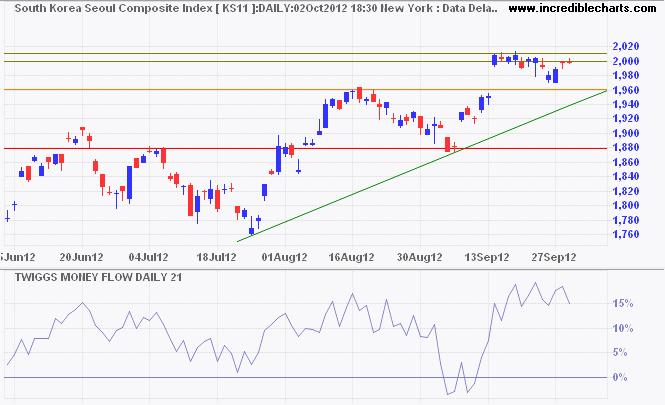 Dow Jones China Index
