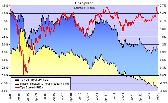 Spread between 10-year Treasury yield and TIPS yield