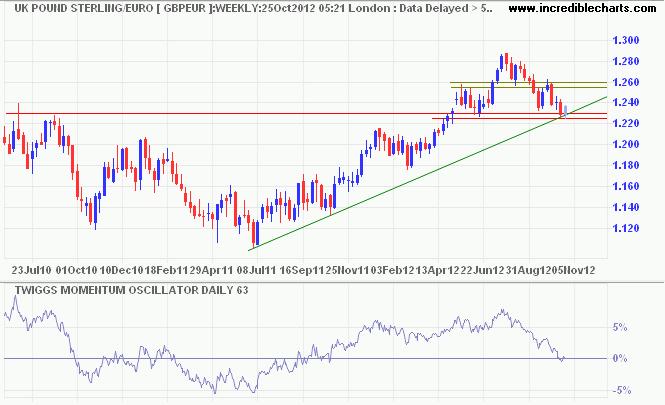Pound Sterling/Euro