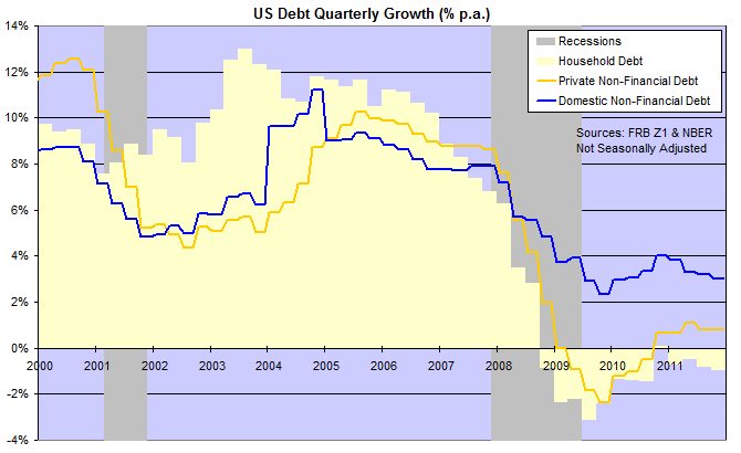 Domestic, Household and Private (Non-Financial) Debt Growth