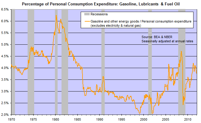 US Gas and Fuel Oil Expenditure/Total Personal Consumption