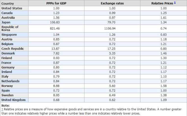 Australia Highest Cost Of Living Gold Stocks Forex