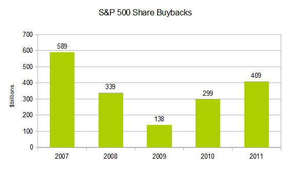 S&amp;P 500 Share Buybacks