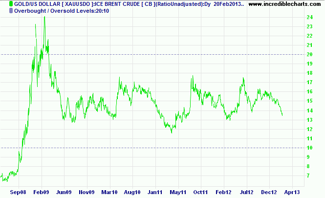 Gold-oil ratio