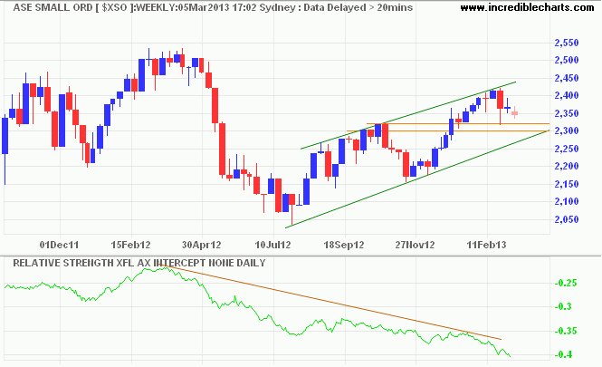 ASX Small Ords
