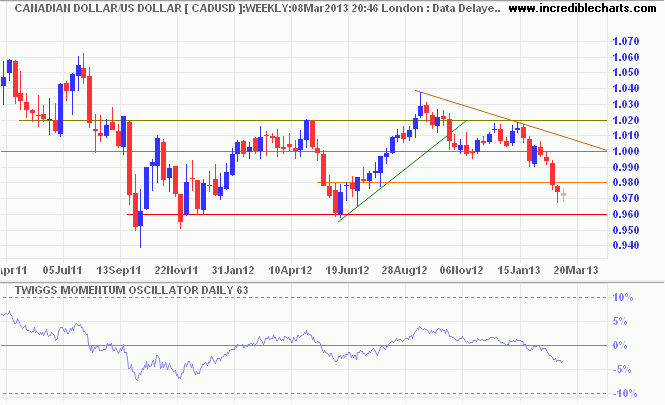 Canadian Dollar/US Dollar