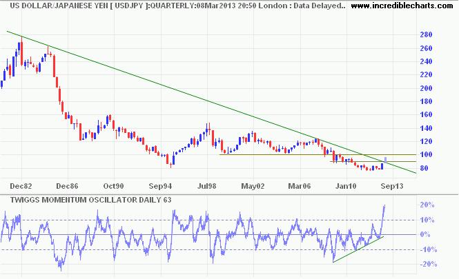 US Dollar/Japanese Yen