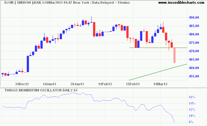 Dow Jones Hong Kong Index