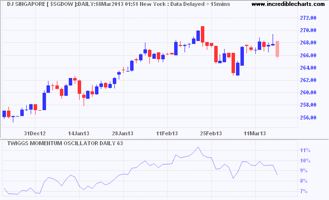Dow Jones Singapore Index