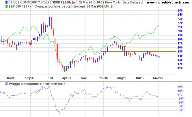 Dow Jones-UBS Commodity Index