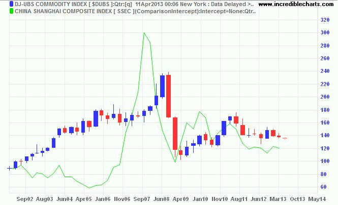 Dow Jones-UBS Commodity Index