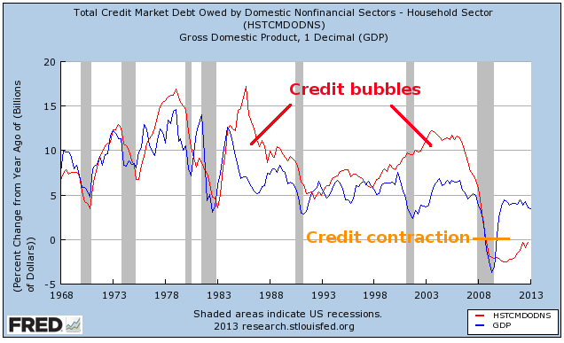 Household Credit and GDP Growth