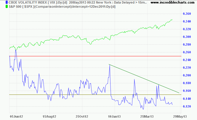 VIX CBOE Volatility Index