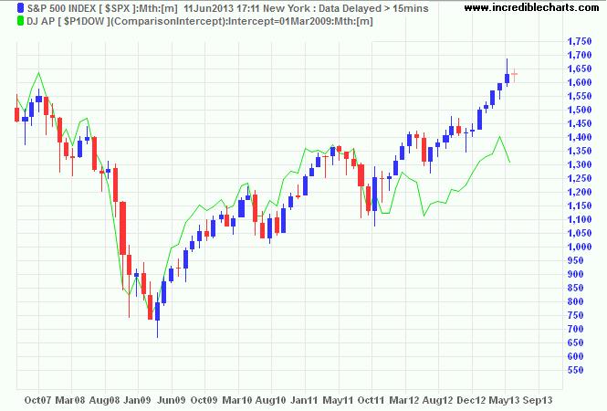 S&P 500 Index v. DJ AP Index