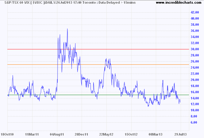 TSX 60 VIX Index