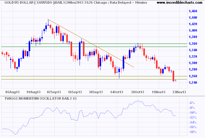 Forex drive gold